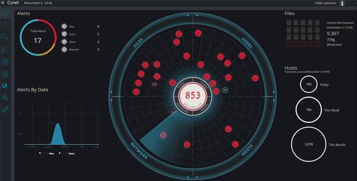 cynet 360 dashboard on desktop